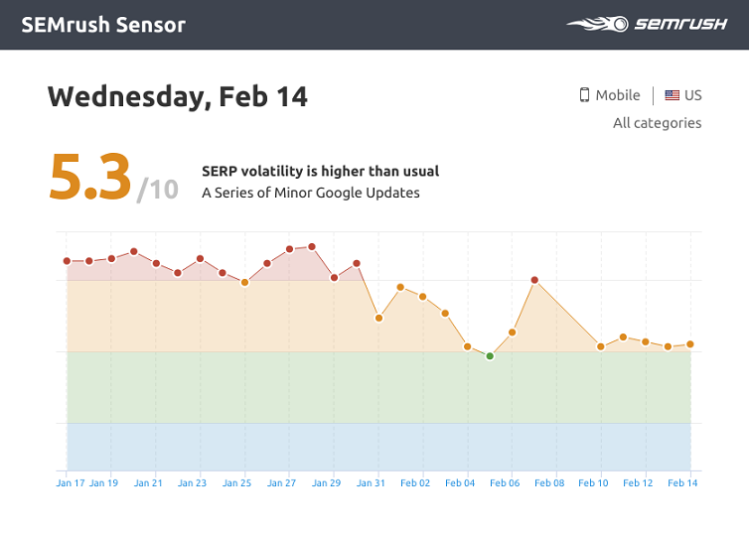 Online Marketing Tips Amazsites SEMrush Sensor Mobile Graphic