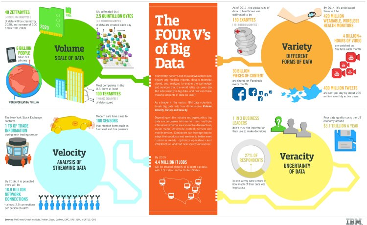 IBM Big Data Infographic
