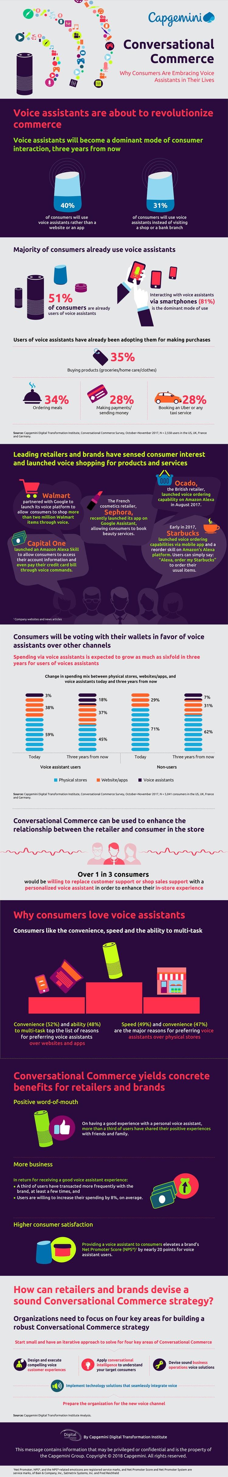 Conversational Commerce Infographic_2018-01-04_V4